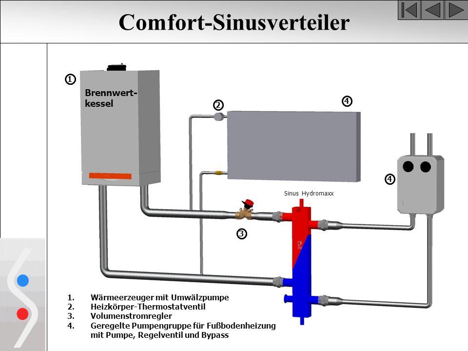 Comfort-Sinusverteiler Brennwert- kessel 1.Wärmeerzeuger mit Umwälzpumpe 2.Heizkörper-Thermostatventil 3.Volumenstromregler 4.Geregelte Pumpengruppe für Fußbodenheizung mit Pumpe, Regelventil und Bypass 1 2 3 4 Sinus Hydromaxx 4