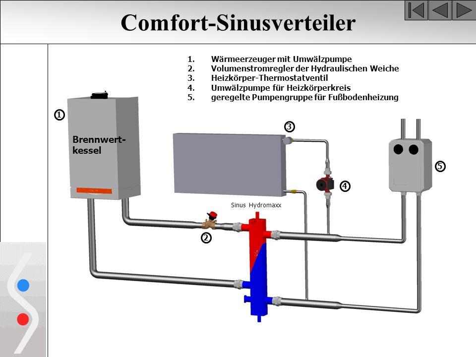 Comfort-Sinusverteiler Brennwert- kessel 1.Wärmeerzeuger mit Umwälzpumpe 2.Volumenstromregler der Hydraulischen Weiche 3.Heizkörper-Thermostatventil 4.Umwälzpumpe für Heizkörperkreis 5.geregelte Pumpengruppe für Fußbodenheizung 1 Sinus Hydromaxx 3 5 2 4