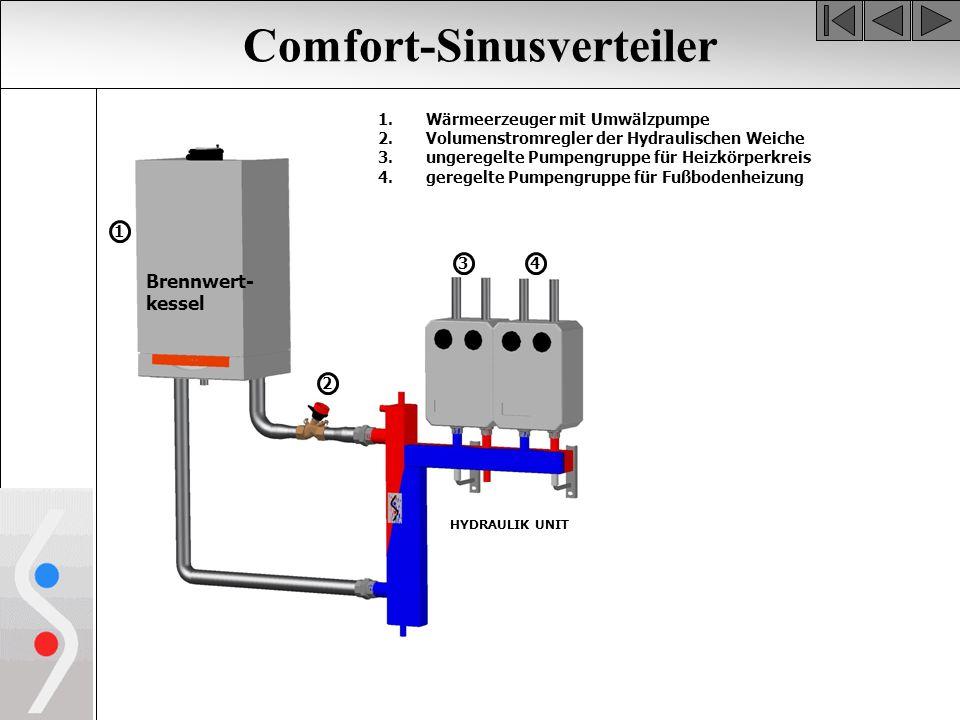 Comfort-Sinusverteiler Brennwert- kessel 1.Wärmeerzeuger mit Umwälzpumpe 2.Volumenstromregler der Hydraulischen Weiche 3.ungeregelte Pumpengruppe für Heizkörperkreis 4.geregelte Pumpengruppe für Fußbodenheizung 1 3 2 4 HYDRAULIK UNIT