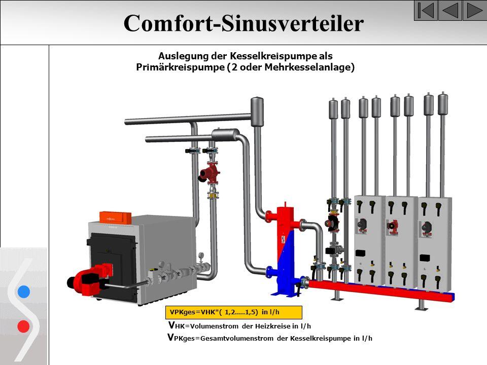 Comfort-Sinusverteiler Auslegung der Kesselkreispumpe als Primärkreispumpe (2 oder Mehrkesselanlage) VPKges=VHK*( 1,2.....1,5) in l/h V HK=Volumenstrom der Heizkreise in l/h V PKges=Gesamtvolumenstrom der Kesselkreispumpe in l/h