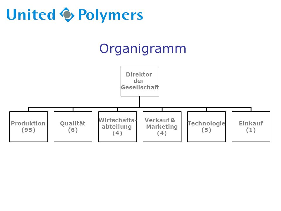 Organigramm Direktor der Gesellschaft Produktion (95) Qualität (6) Wirtschafts- abteilung (4) Verkauf & Marketing (4) Technologie (5) Einkauf (1)