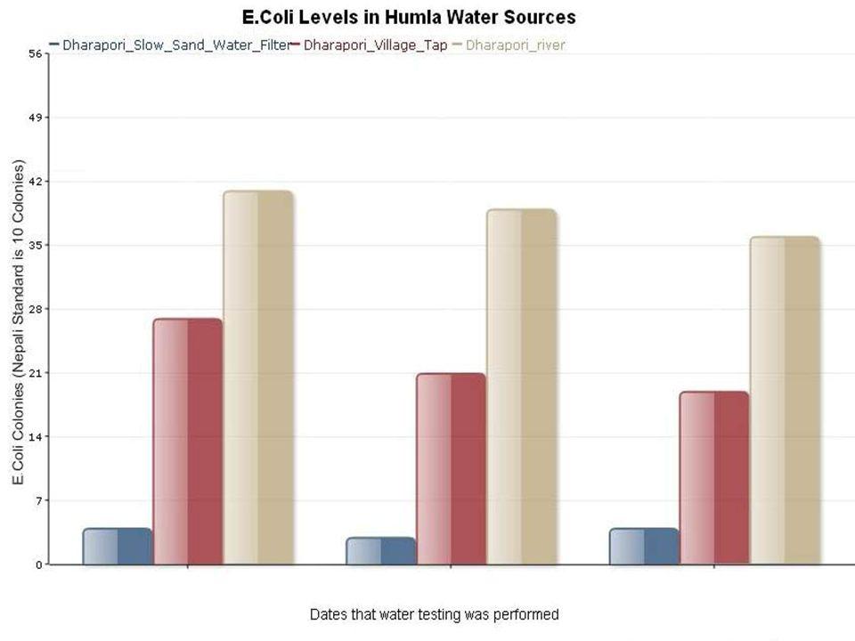 DelAgua Wasser Testing Labor, zum testen von: Faecal E-Coli form (in einem Inkubator) Water PH-Werte Trübheit Freier und Gesamter Chlorinegehalt