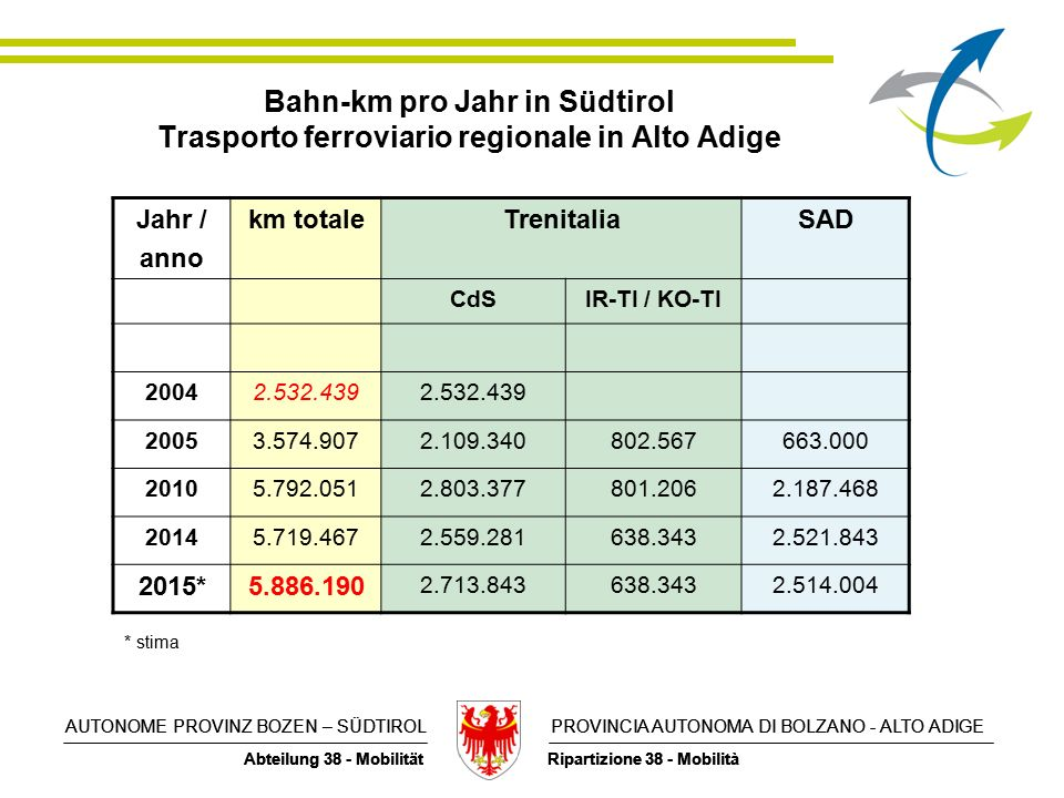 AUTONOME PROVINZ BOZEN – SÜDTIROL PROVINCIA AUTONOMA DI BOLZANO - ALTO ADIGE Abteilung 38 - Mobilität Ripartizione 38 - Mobilità AUTONOME PROVINZ BOZEN – SÜDTIROL PROVINCIA AUTONOMA DI BOLZANO - ALTO ADIGE Abteilung 38 - Mobilität Ripartizione 38 - Mobilità Bahn-km pro Jahr in Südtirol Trasporto ferroviario regionale in Alto Adige Jahr / anno km totaleTrenitaliaSAD CdSIR-TI / KO-TI 20042.532.439 20053.574.9072.109.340802.567663.000 20105.792.0512.803.377801.2062.187.468 20145.719.4672.559.281638.3432.521.843 2015*5.886.190 2.713.843638.3432.514.004 * stima