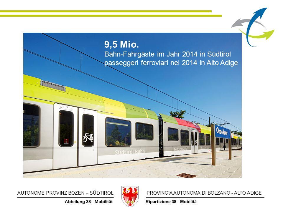 AUTONOME PROVINZ BOZEN – SÜDTIROL PROVINCIA AUTONOMA DI BOLZANO - ALTO ADIGE Abteilung 38 - Mobilität Ripartizione 38 - Mobilità 9,5 Mio.