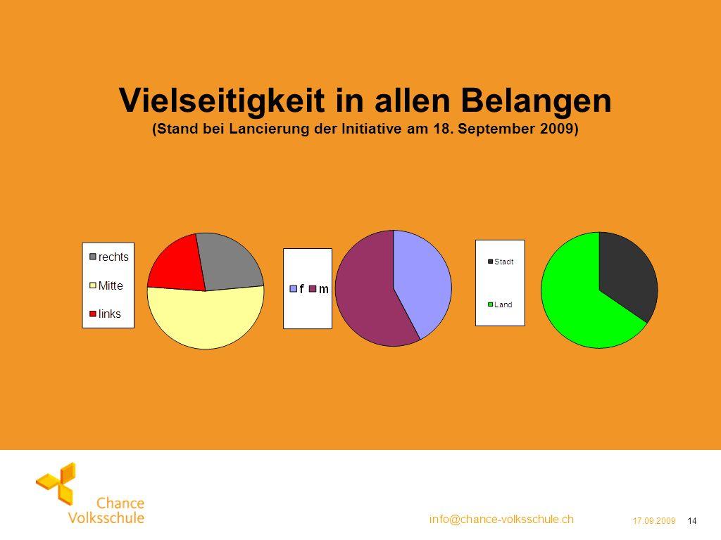info@chance-volksschule.ch 17.09.200914 Vielseitigkeit in allen Belangen (Stand bei Lancierung der Initiative am 18.