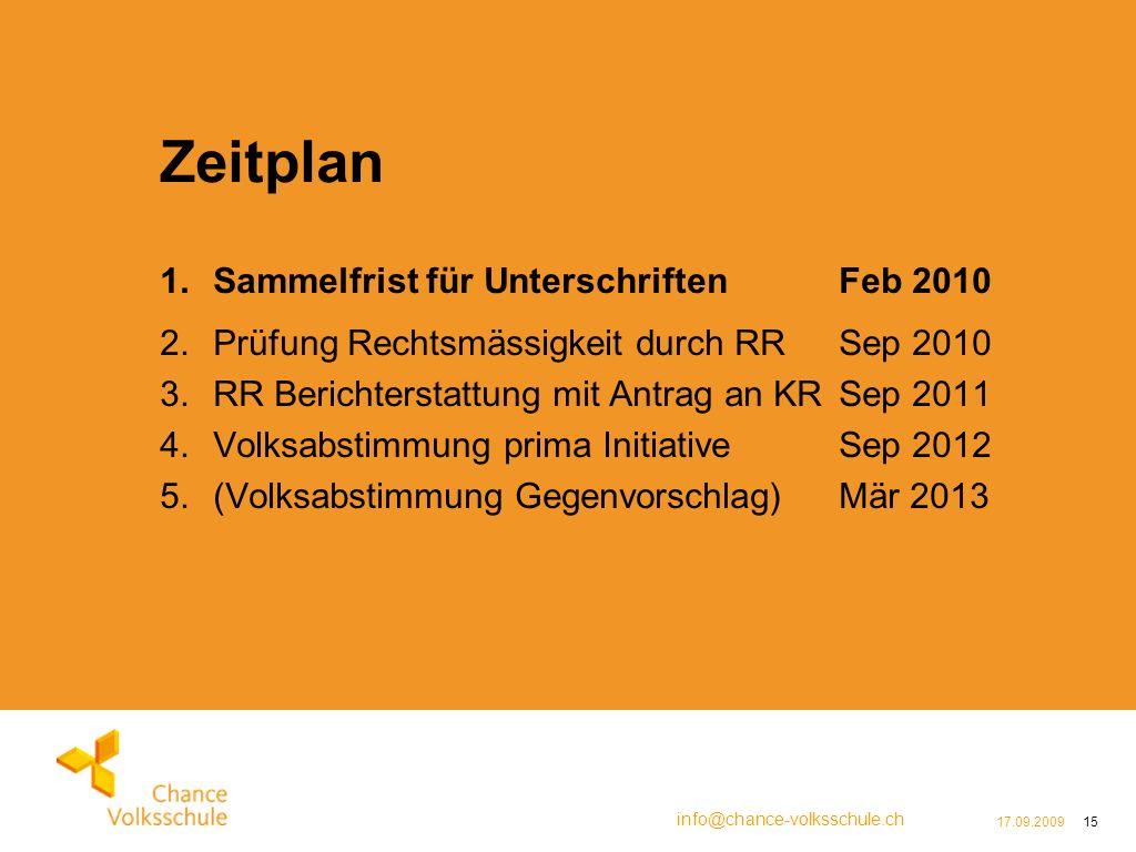 info@chance-volksschule.ch 17.09.200915 Zeitplan 1.