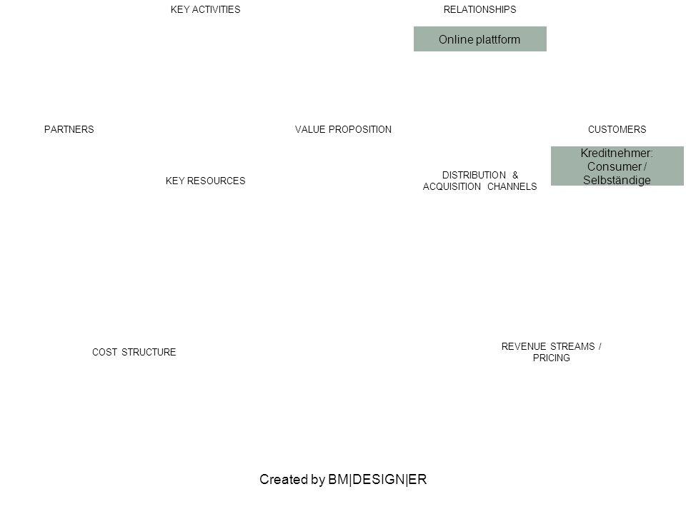 Created by BM|DESIGN|ER PARTNERSVALUE PROPOSITION hohe zinsen für anlage CUSTOMERS Kreditgeber KEY ACTIVITIESRELATIONSHIPS Zinsen für Investoren KEY RESOURCES DISTRIBUTION & ACQUISITION CHANNELS COST STRUCTURE REVENUE STREAMS / PRICING