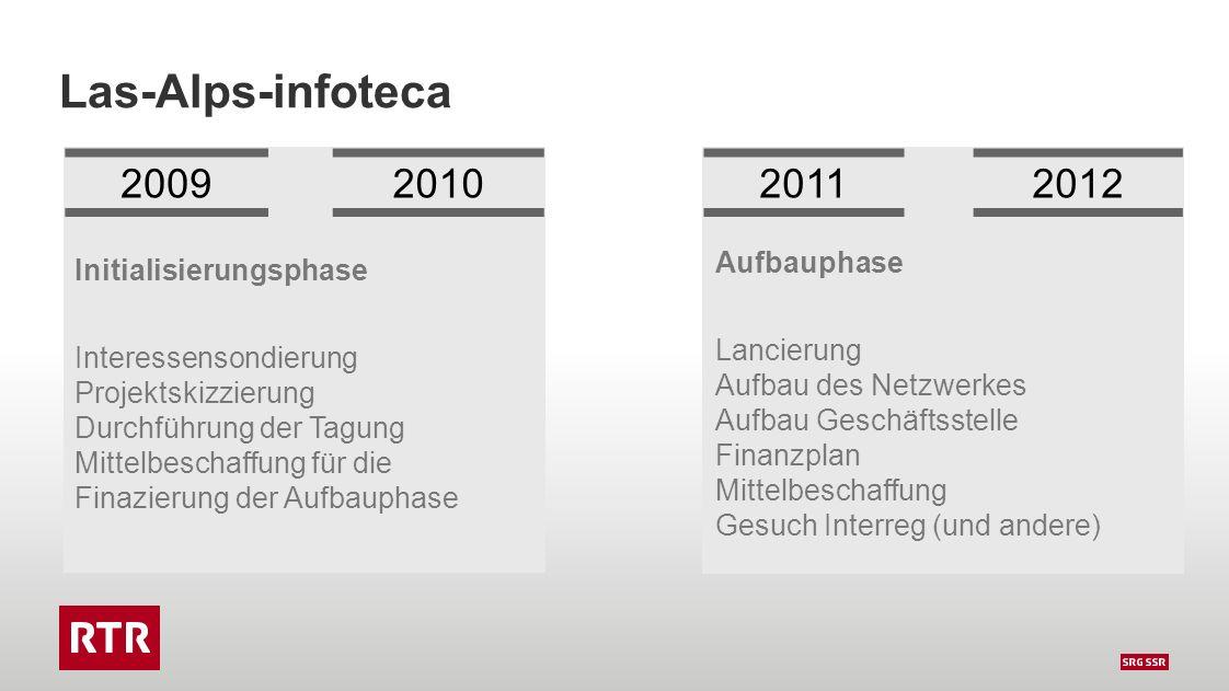 Las-Alps-infoteca 2009201020112012 Initialisierungsphase Interessensondierung Projektskizzierung Durchführung der Tagung Mittelbeschaffung für die Finazierung der Aufbauphase Aufbauphase Lancierung Aufbau des Netzwerkes Aufbau Geschäftsstelle Finanzplan Mittelbeschaffung Gesuch Interreg (und andere)