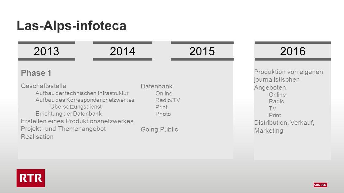 Las-Alps-infoteca Phase 1 Geschäftsstelle Aufbau der technischen Infrastruktur Aufbau des Korrespondenznetzwerkes Übersetzungsdienst Errichtung der Da