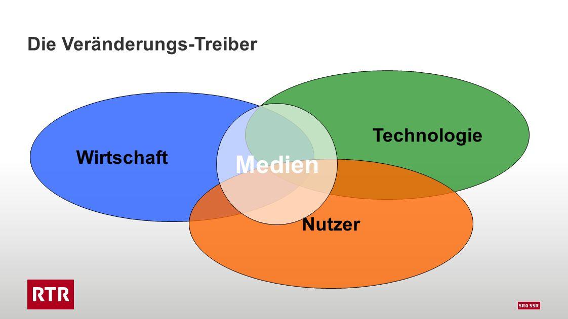 Die Veränderungs-Treiber Wirtschaft Technologie Nutzer Medien
