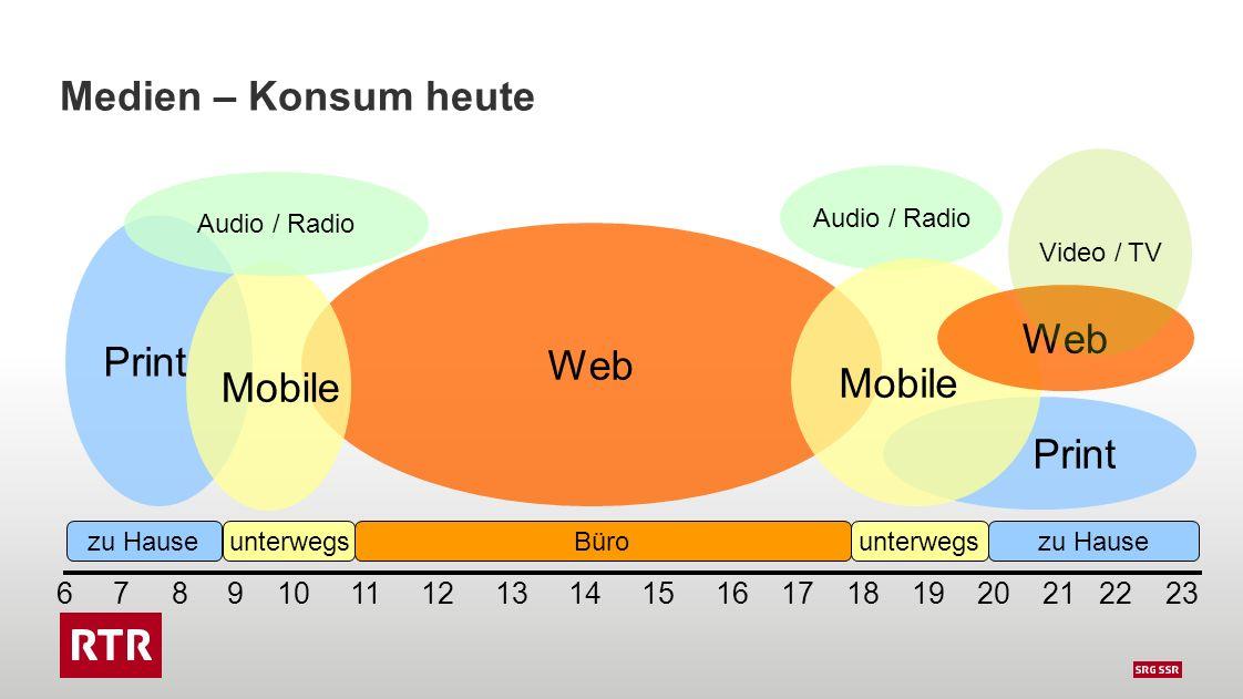 Print 6 7 8 9 10 11 12 13 14 15 16 17 18 19 20 21 22 23 Medien – Konsum heute Web zu Hause unterwegsBürounterwegszu Hause Print Mobile Audio / Radio Mobile Web Video / TV