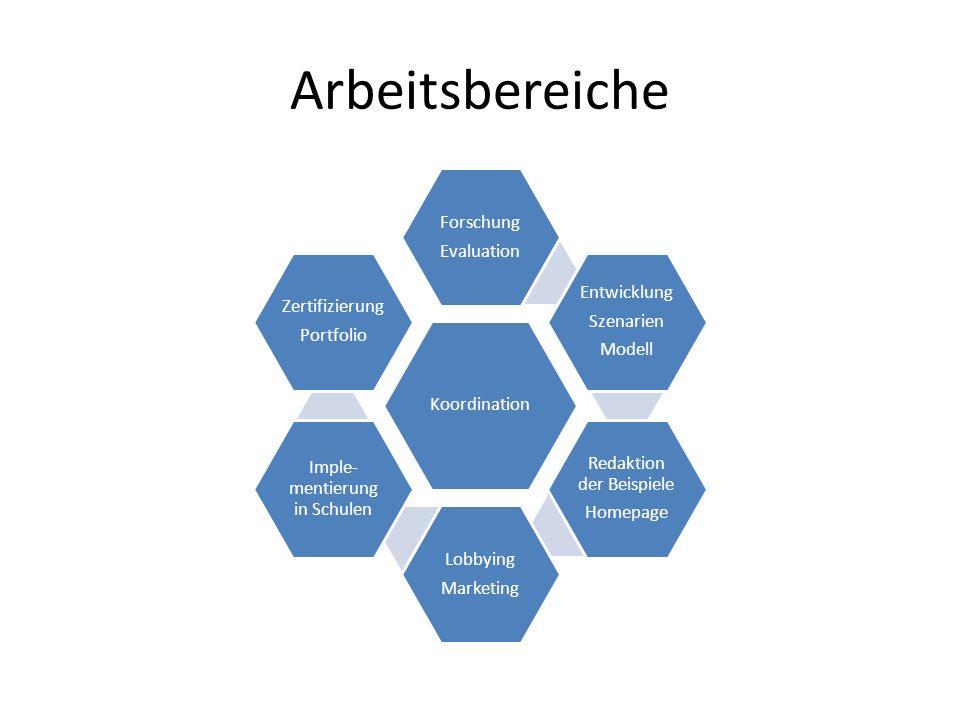 Arbeitsbereiche Koordination Forschung Evaluation Entwicklung Szenarien Modell Redaktion der Beispiele Homepage Lobbying Marketing Imple- mentierung in Schulen Zertifizierung Portfolio