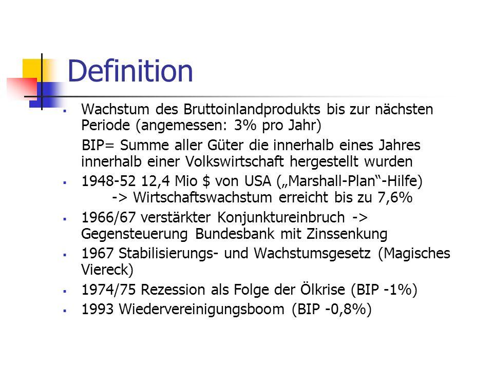 Definition  Wachstum des Bruttoinlandprodukts bis zur nächsten Periode (angemessen: 3% pro Jahr) BIP= Summe aller Güter die innerhalb eines Jahres in