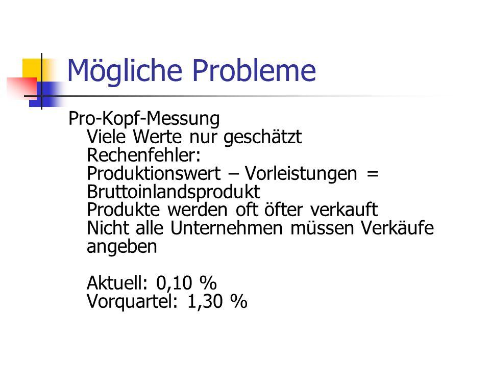 Mögliche Probleme Pro-Kopf-Messung Viele Werte nur geschätzt Rechenfehler: Produktionswert – Vorleistungen = Bruttoinlandsprodukt Produkte werden oft