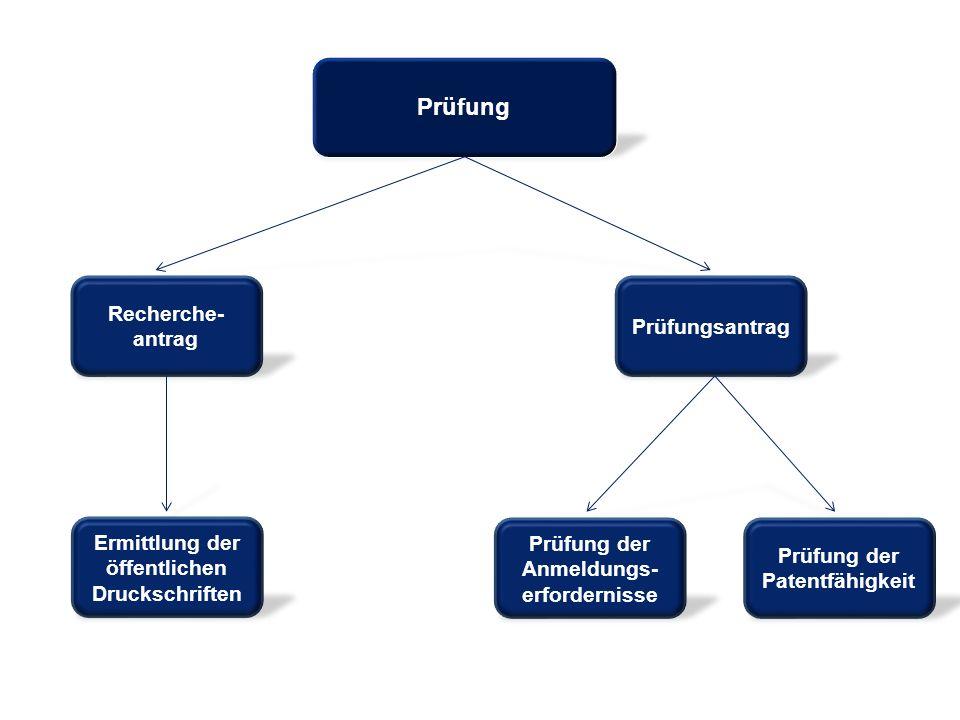 Prüfung Recherche- antrag Prüfungsantrag Prüfung der Anmeldungs- erfordernisse Prüfung der Patentfähigkeit Ermittlung der öffentlichen Druckschriften