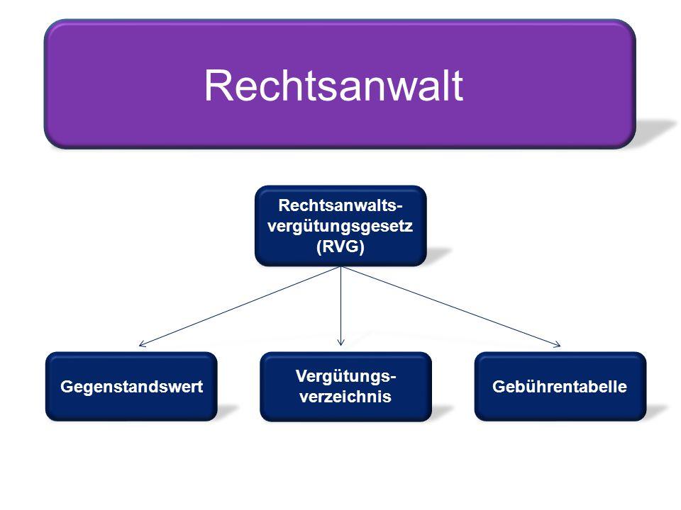 Rechtsanwalts- vergütungsgesetz (RVG) Rechtsanwalt Gegenstandswert Vergütungs- verzeichnis Gebührentabelle