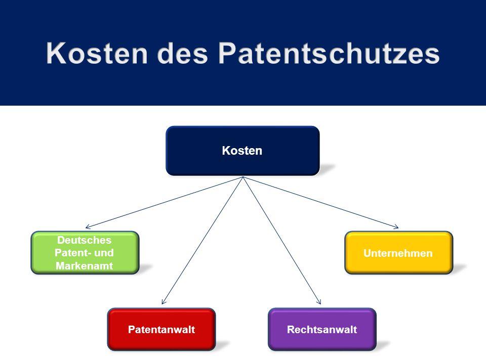 Unternehmen RechtsanwaltPatentanwalt Deutsches Patent- und Markenamt Kosten