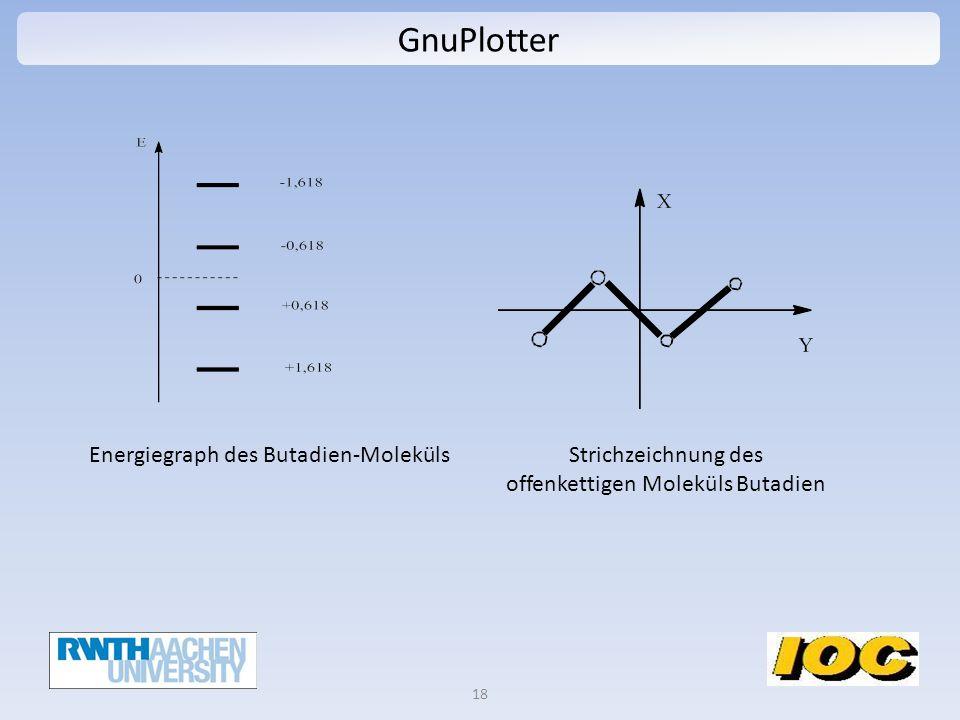 GnuPlotter 18 Energiegraph des Butadien-MolekülsStrichzeichnung des offenkettigen Moleküls Butadien