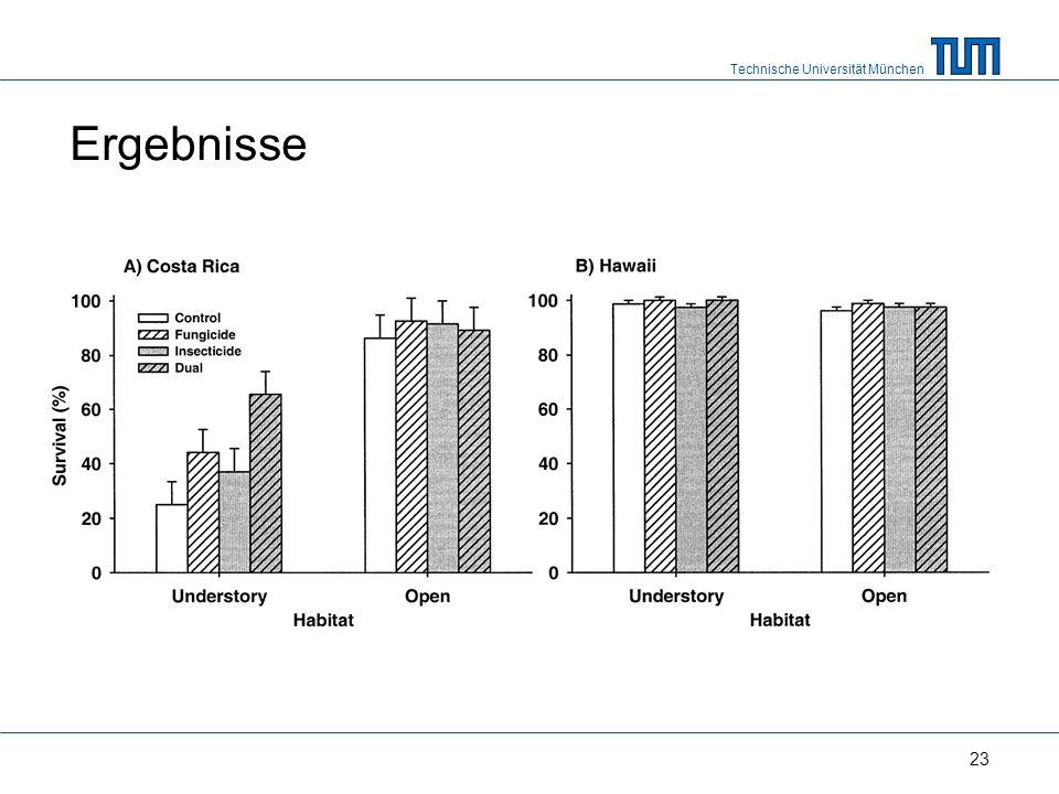 Technische Universität München 23 Ergebnisse