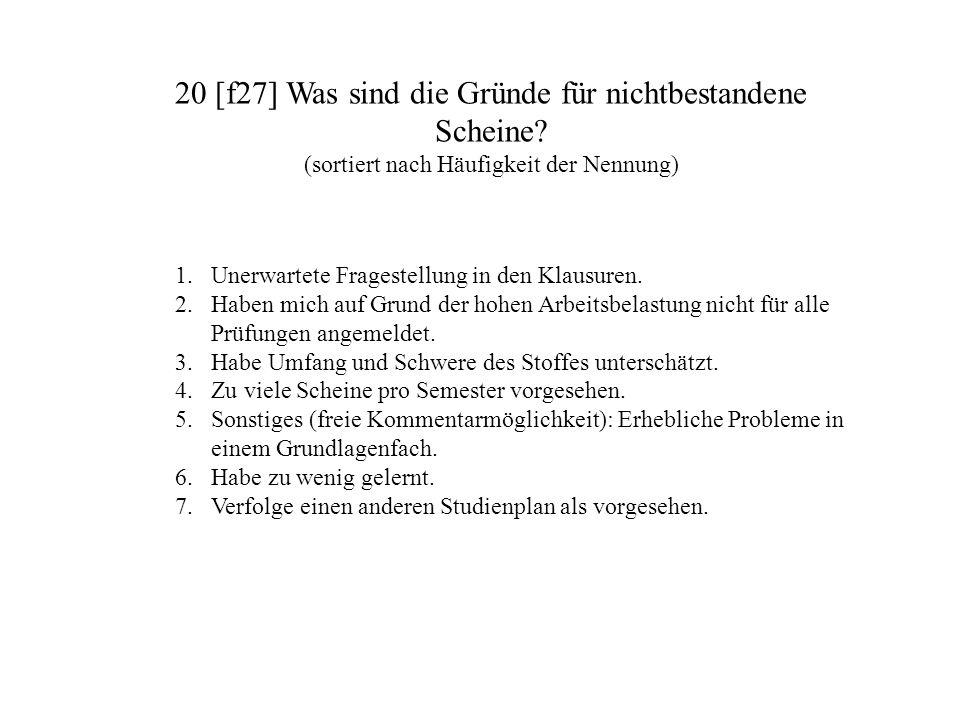 20 [f27] Was sind die Gründe für nichtbestandene Scheine? (sortiert nach Häufigkeit der Nennung) 1.Unerwartete Fragestellung in den Klausuren. 2.Haben