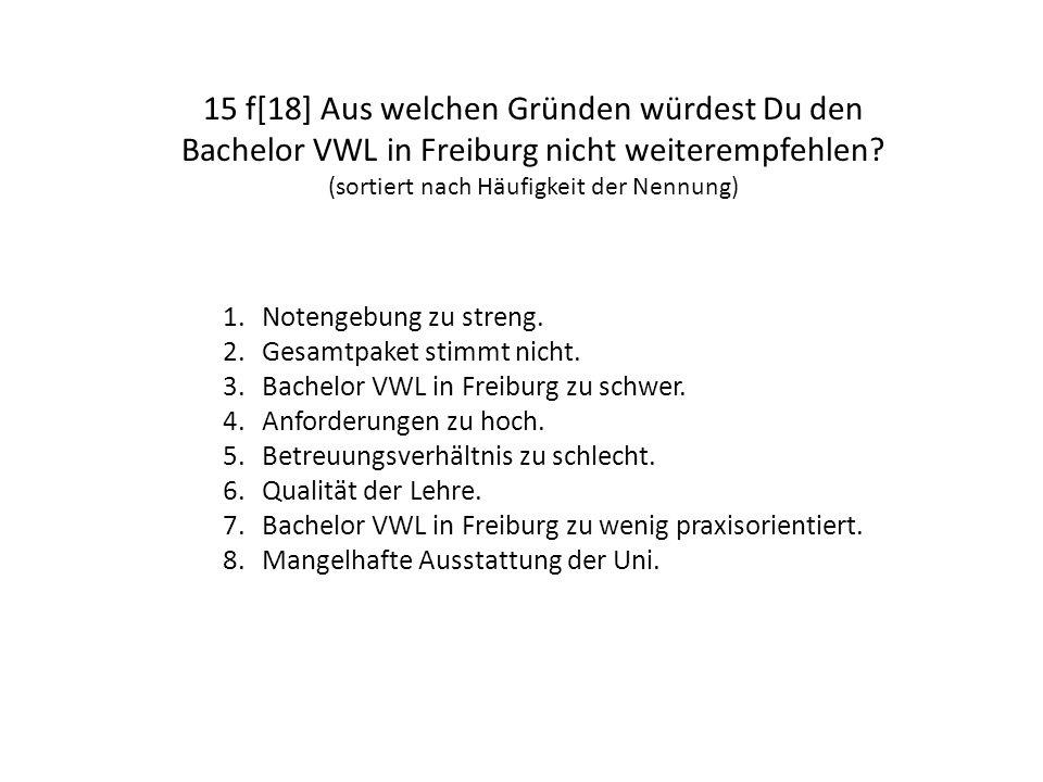 15 f[18] Aus welchen Gründen würdest Du den Bachelor VWL in Freiburg nicht weiterempfehlen? (sortiert nach Häufigkeit der Nennung) 1.Notengebung zu st