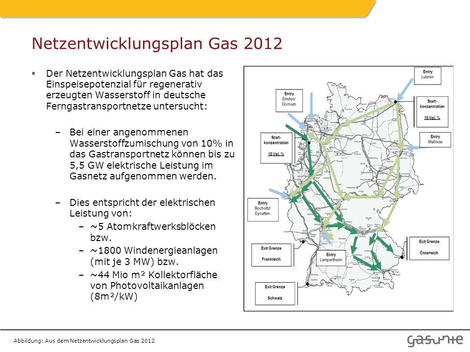 Netzentwicklungsplan Gas 2012  Der Netzentwicklungsplan Gas hat das Einspeisepotenzial für regenerativ erzeugten Wasserstoff in deutsche Ferngastransportnetze untersucht: –Bei einer angenommenen Wasserstoffzumischung von 10% in das Gastransportnetz können bis zu 5,5 GW elektrische Leistung im Gasnetz aufgenommen werden.