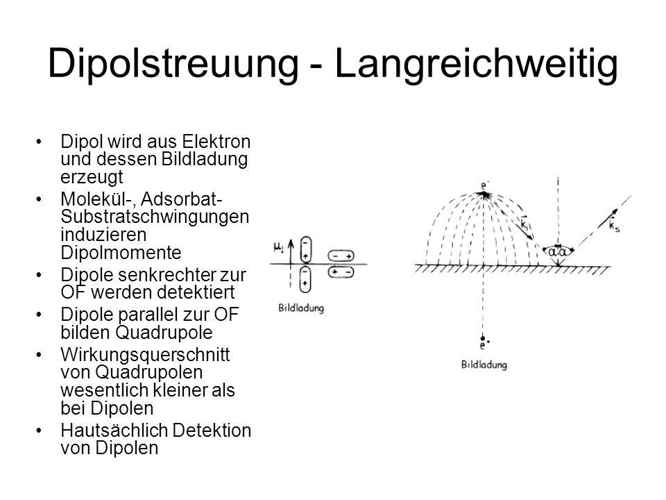 Dipolstreuung - Langreichweitig Dipol wird aus Elektron und dessen Bildladung erzeugt Molekül-, Adsorbat- Substratschwingungen induzieren Dipolmomente Dipole senkrechter zur OF werden detektiert Dipole parallel zur OF bilden Quadrupole Wirkungsquerschnitt von Quadrupolen wesentlich kleiner als bei Dipolen Hautsächlich Detektion von Dipolen