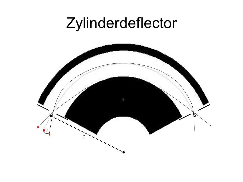 Zylinderdeflector α s r + _