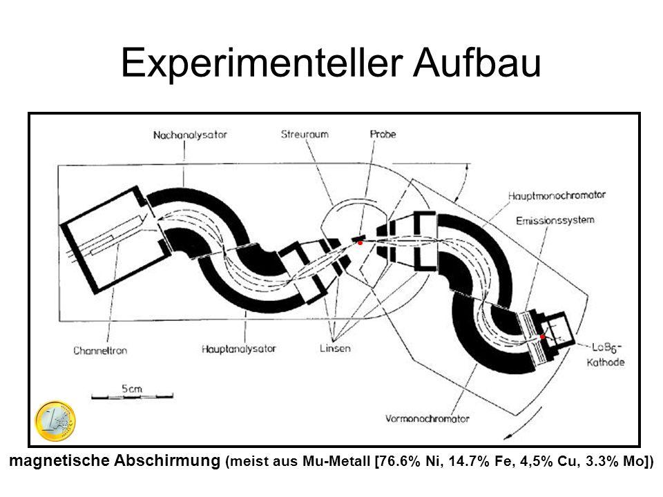 Experimenteller Aufbau magnetische Abschirmung (meist aus Mu-Metall [76.6% Ni, 14.7% Fe, 4,5% Cu, 3.3% Mo])