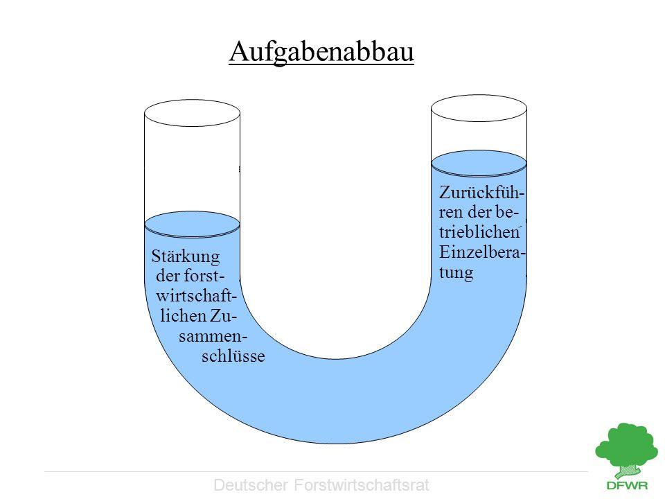 Deutscher Forstwirtschaftsrat Aufgabenabbau Zurückfüh- ren der be- trieblichen Einzelbera- tung Stärkung der forst- wirtschaft- lichen Zu- sammen- sch