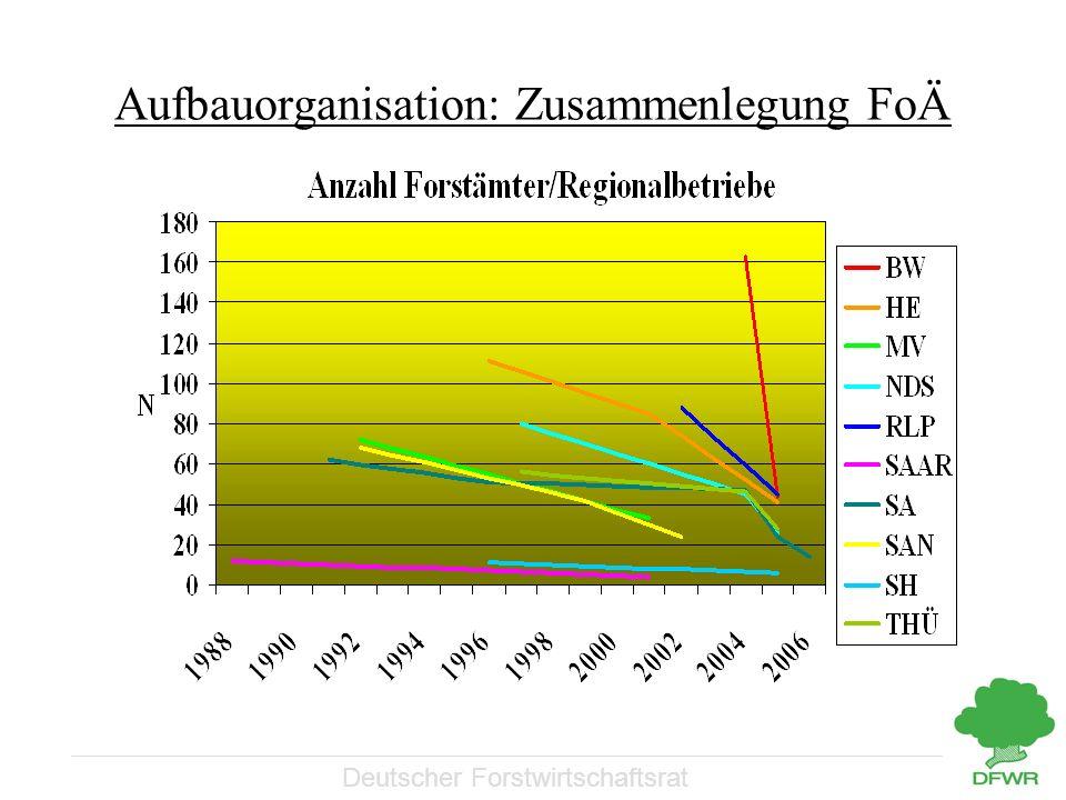 Deutscher Forstwirtschaftsrat Aufbauorganisation: Zusammenlegung FoÄ
