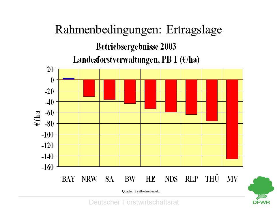 Deutscher Forstwirtschaftsrat Rahmenbedingungen: Ertragslage Quelle: Testbetriebsnetz