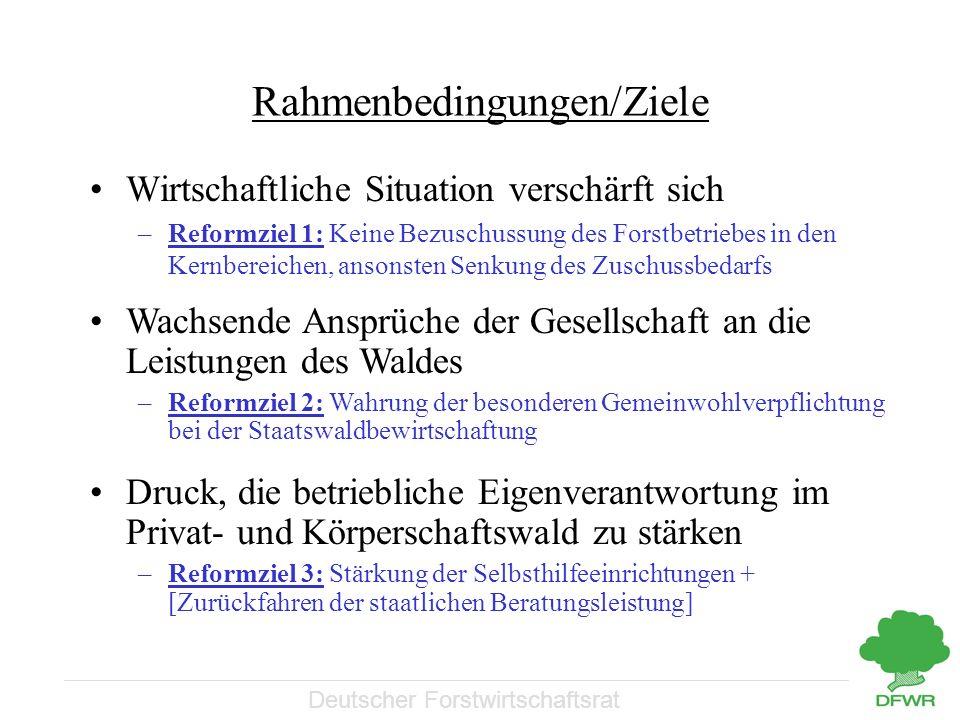 Deutscher Forstwirtschaftsrat Rahmenbedingungen/Ziele Wirtschaftliche Situation verschärft sich –Reformziel 1: Keine Bezuschussung des Forstbetriebes in den Kernbereichen, ansonsten Senkung des Zuschussbedarfs Wachsende Ansprüche der Gesellschaft an die Leistungen des Waldes –Reformziel 2: Wahrung der besonderen Gemeinwohlverpflichtung bei der Staatswaldbewirtschaftung Druck, die betriebliche Eigenverantwortung im Privat- und Körperschaftswald zu stärken –Reformziel 3: Stärkung der Selbsthilfeeinrichtungen + [Zurückfahren der staatlichen Beratungsleistung]