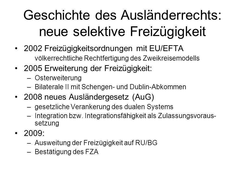 Geschichte des Ausländerrechts: neue selektive Freizügigkeit 2002 Freizügigkeitsordnungen mit EU/EFTA völkerrechtliche Rechtfertigung des Zweikreisemodells 2005 Erweiterung der Freizügigkeit: –Osterweiterung –Bilaterale II mit Schengen- und Dublin-Abkommen 2008 neues Ausländergesetz (AuG) –gesetzliche Verankerung des dualen Systems –Integration bzw.