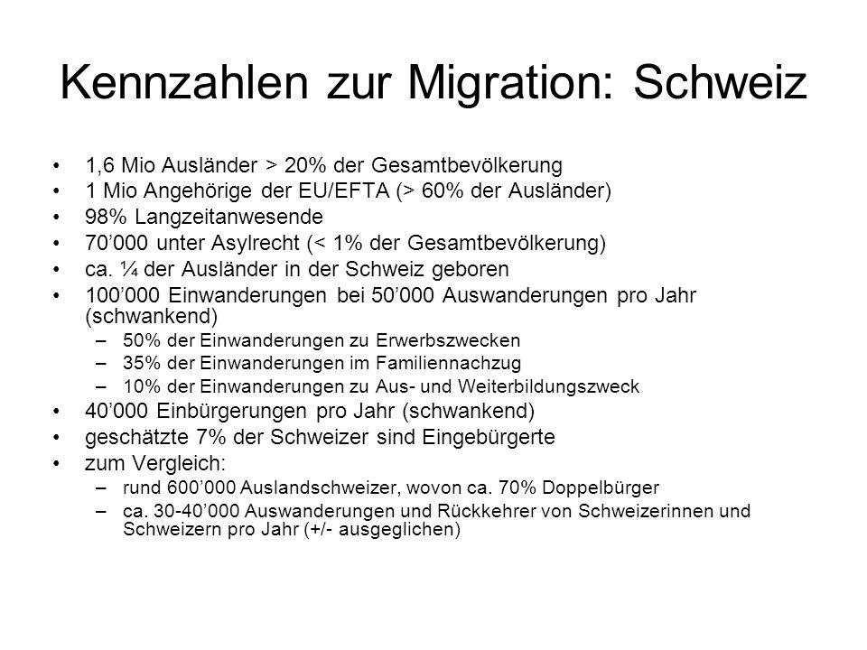 Kennzahlen zur Migration: Schweiz 1,6 Mio Ausländer > 20% der Gesamtbevölkerung 1 Mio Angehörige der EU/EFTA (> 60% der Ausländer) 98% Langzeitanwesende 70'000 unter Asylrecht (< 1% der Gesamtbevölkerung) ca.