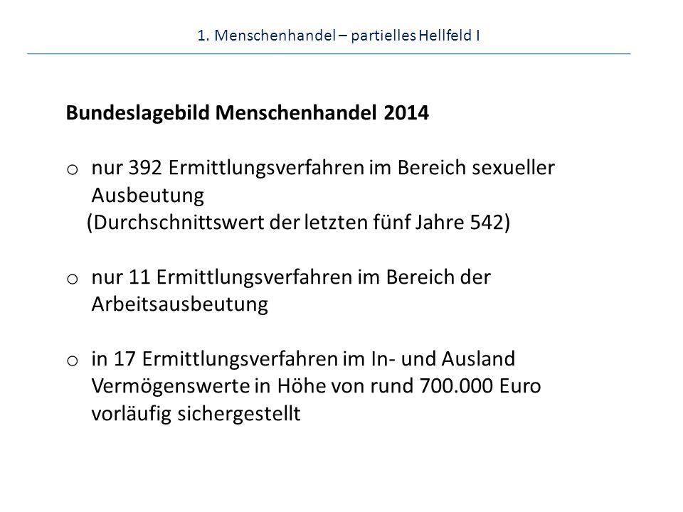 1. Menschenhandel – partielles Hellfeld I Bundeslagebild Menschenhandel 2014 o nur 392 Ermittlungsverfahren im Bereich sexueller Ausbeutung (Durchschn