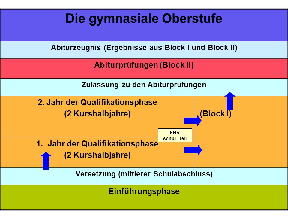 3 Die gymnasiale Oberstufe Abiturzeugnis (Ergebnisse aus Block I und Block II) Abiturprüfungen (Block II) Zulassung zu den Abiturprüfungen 2.