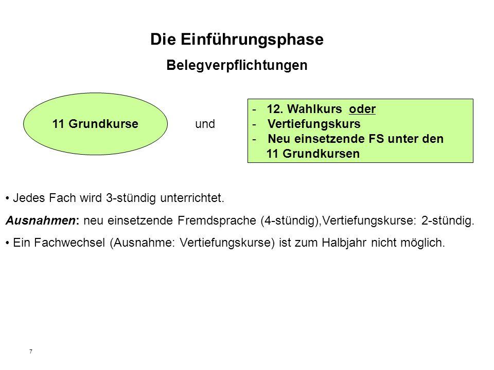 8 Die Einführungsphase – Pflichtfächer (als Grundkurse) FachEF DeutschXX eine fortgeführte FremdspracheXX Kunst oder MusikXX eine Gesellschaftswissenschaft (bis Ende Q2 mind.