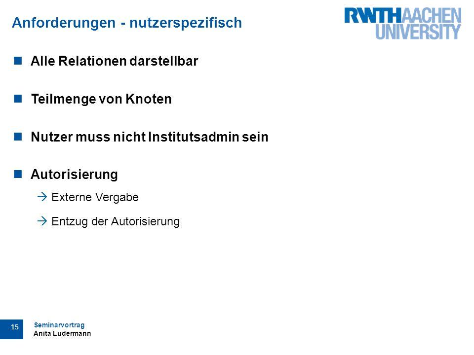 Seminarvortrag Anita Ludermann 15 Anforderungen - nutzerspezifisch Alle Relationen darstellbar Teilmenge von Knoten Nutzer muss nicht Institutsadmin sein Autorisierung  Externe Vergabe  Entzug der Autorisierung