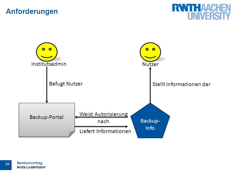 Seminarvortrag Anita Ludermann 16 Anforderungen Backup-Portal Backup- Info Befugt Nutzer Institutsadmin Nutzer Stellt Informationen dar Weist Autorisierung nach Liefert Informationen