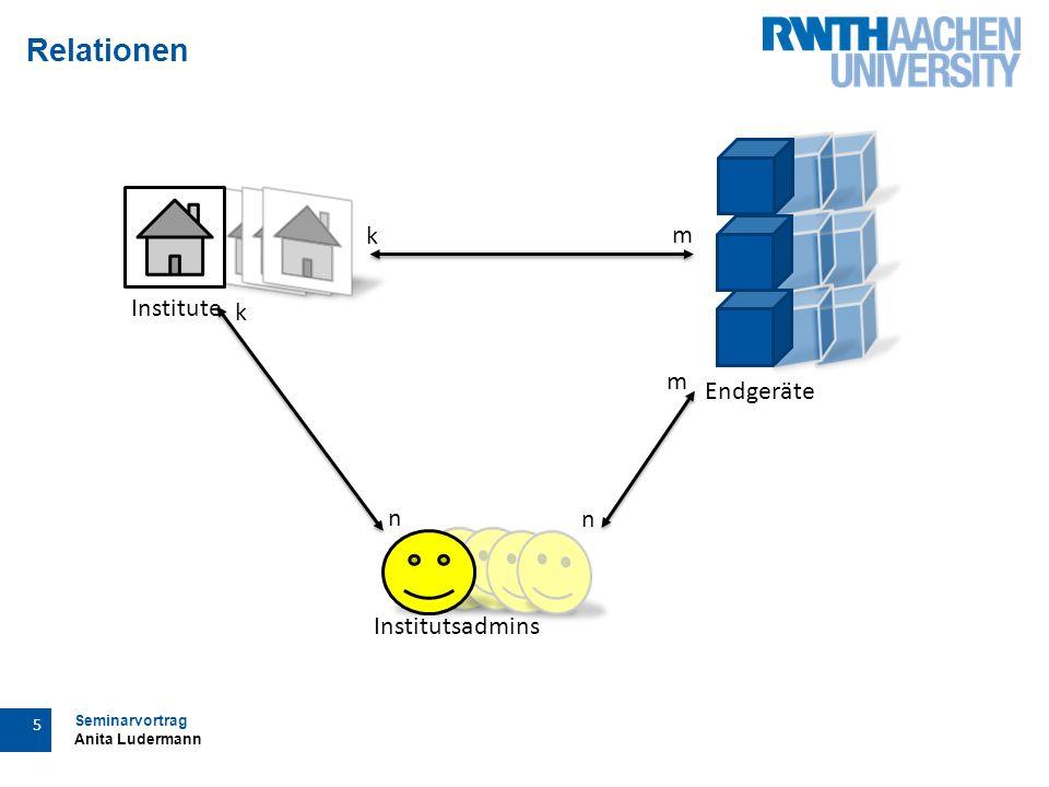 Seminarvortrag Anita Ludermann 5 Relationen Institutsadmins Institute n k m k n m Endgeräte