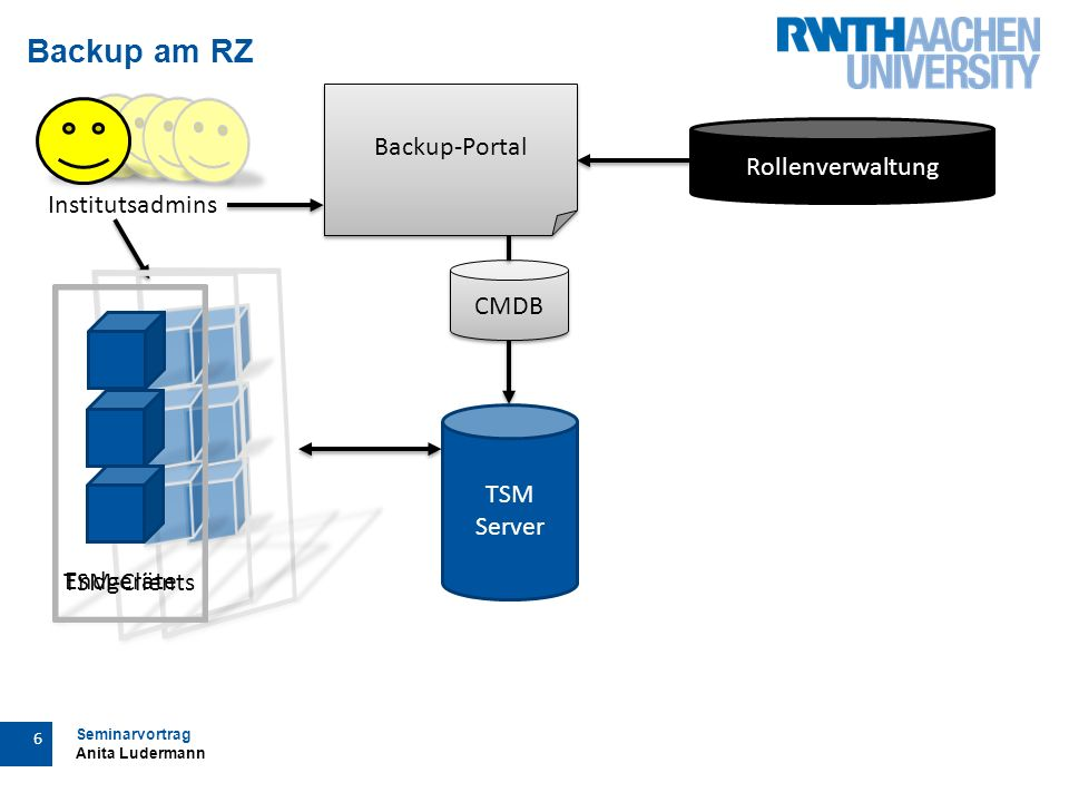 Seminarvortrag Anita Ludermann 6 Backup am RZ Institutsadmins TSM Server Backup-Portal Rollenverwaltung CMDB Endgeräte TSM-Clients