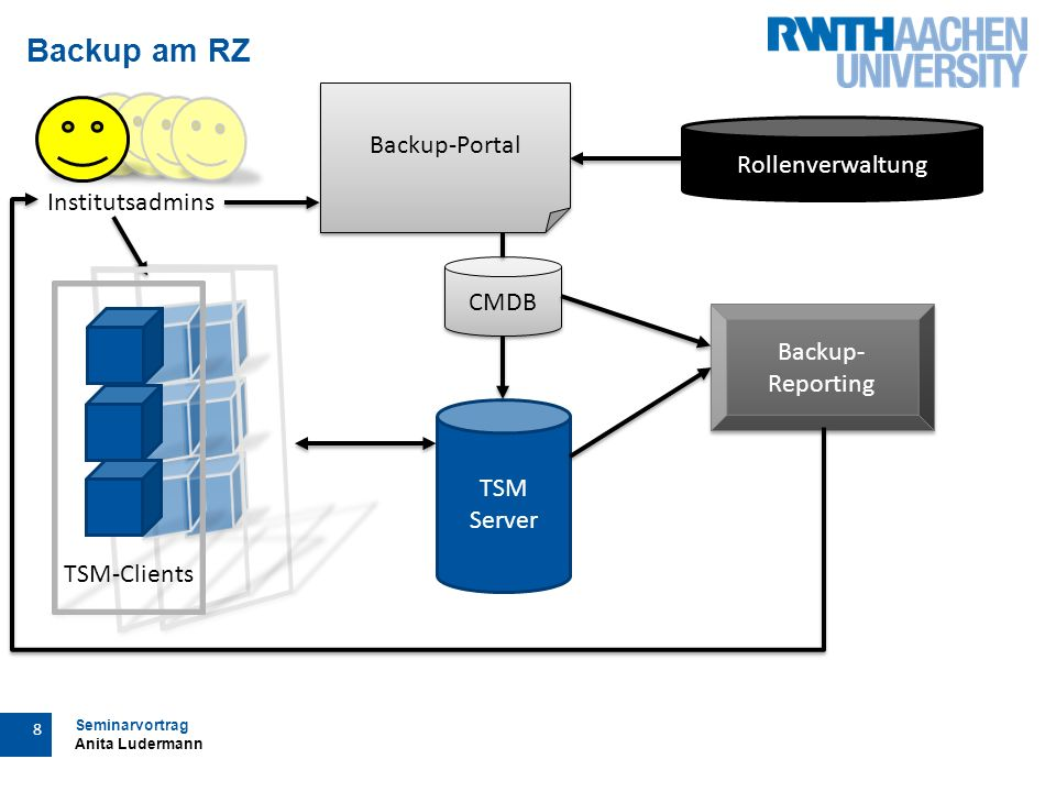 Seminarvortrag Anita Ludermann 8 Backup am RZ Institutsadmins TSM Server Backup-Portal Rollenverwaltung CMDB Backup- Reporting TSM-Clients