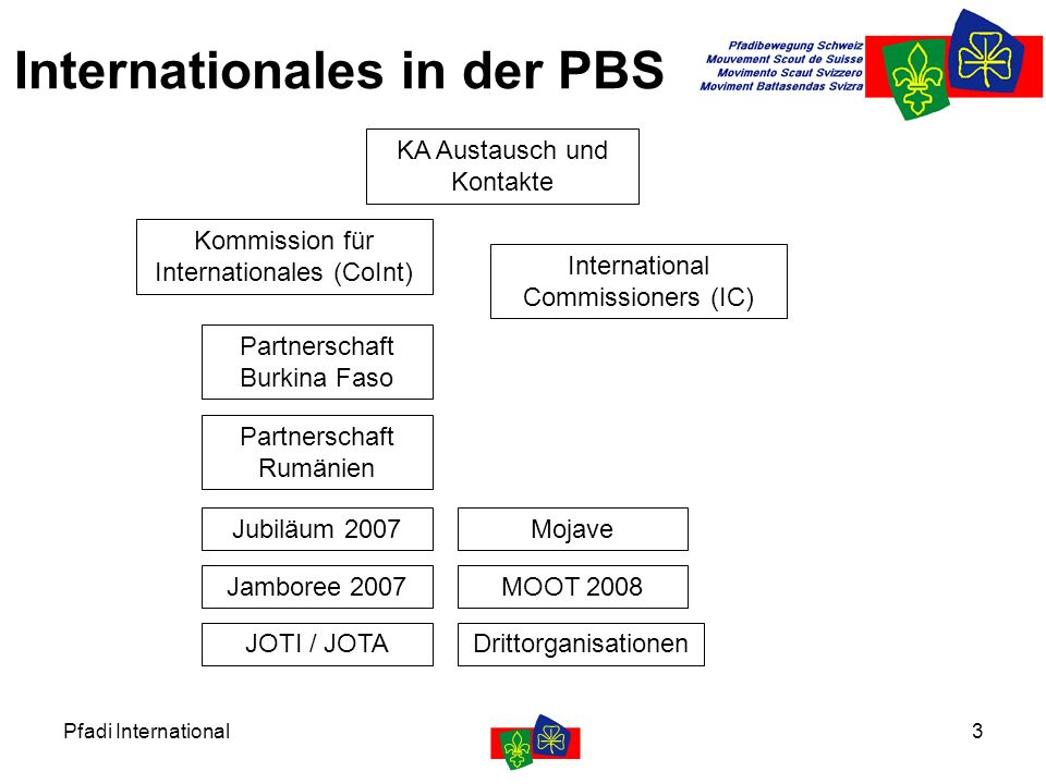 Pfadi International3 Internationales in der PBS KA Austausch und Kontakte Kommission für Internationales (CoInt) International Commissioners (IC) Partnerschaft Burkina Faso Partnerschaft Rumänien JOTI / JOTA Jubiläum 2007 Jamboree 2007 Mojave MOOT 2008 Drittorganisationen