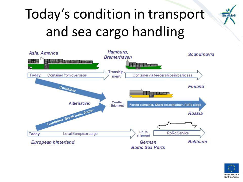 The potential cargo volumes for a ConRo service between Hamburg and North East Europe consists of: Oversea container with origin/destination North East Baltic Sea Intra European container with origin/destination North East Baltic Sea Trailer and Swaps from/to central Europe from/to North East Baltic Sea Heavy cargo from Western Europe from/to North East Baltic Sea Maximal feeder ship size around 1.300 TEU ConRo ships could enable Large-Scale-Effect under Consideration of Kiel canal limits