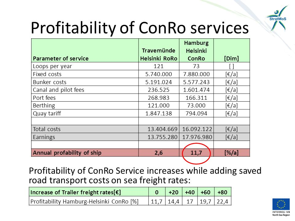 Profitability of ConRo services Profitability of ConRo Service increases while adding saved road transport costs on sea freight rates: Increase of Trailer freight rates[€]0+20+40+60+80 Profitability Hamburg-Helsinki ConRo [%]11,714,41719,722,4 Parameter of service Travemünde Helsinki RoRo Hamburg Helsinki ConRo[Dim] Loops per year12173[ ] Fixed costs5.740.0007.880.000[€/a] Bunker costs5.191.0245.577.243[€/a] Canal and pilot fees236.5251.601.474[€/a] Port fees268.983166.311[€/a] Berthing121.00073.000[€/a] Quay tariff1.847.138794.094[€/a] Total costs13.404.66916.092.122[€/a] Earnings13.755.28017.976.980[€/a] Annual profability of ship2,611,7[%/a]