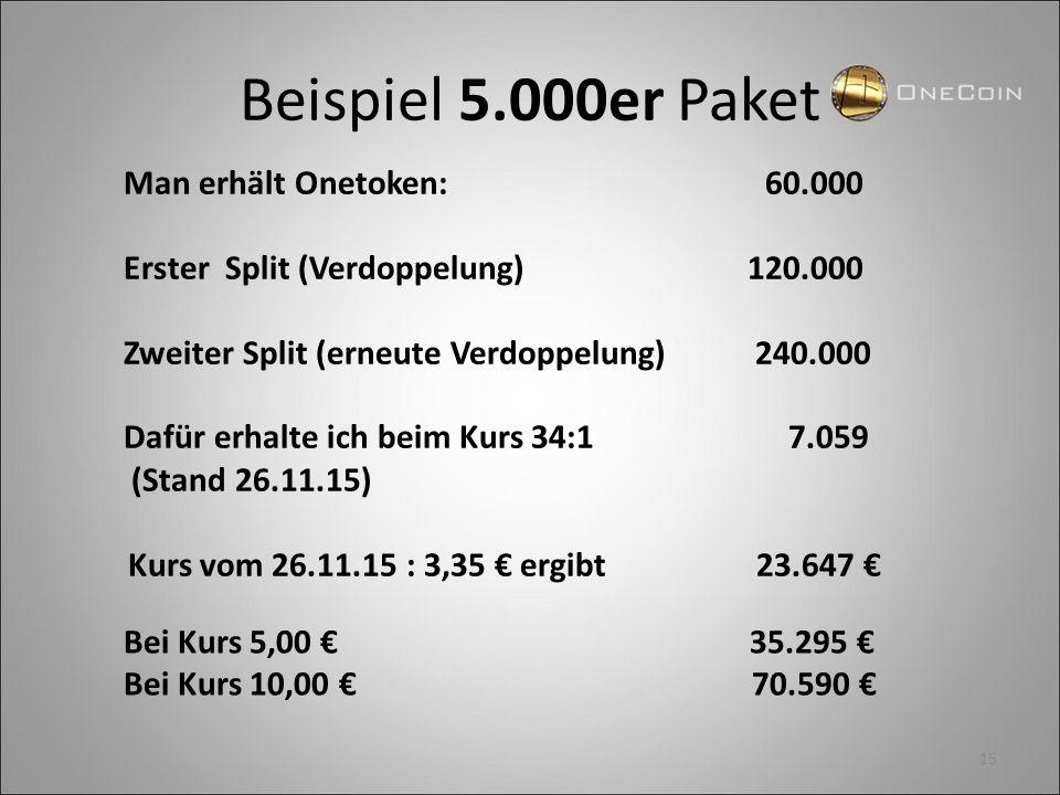 Beispiel 5.000er Paket Man erhält Onetoken: 60.000 Erster Split (Verdoppelung) 120.000 Zweiter Split (erneute Verdoppelung) 240.000 Dafür erhalte ich