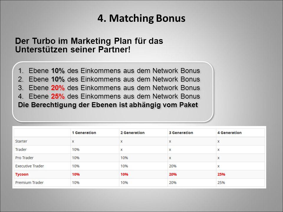4. Matching Bonus Der Turbo im Marketing Plan für das Unterstützen seiner Partner! 1.Ebene 10% des Einkommens aus dem Network Bonus 2.Ebene 10% des Ei