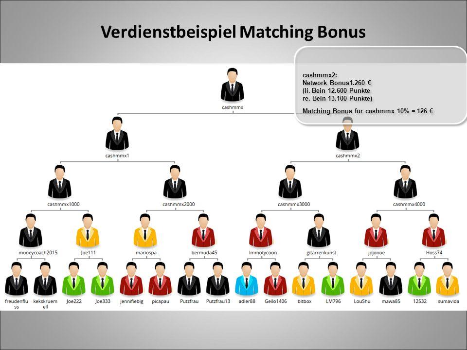 Verdienstbeispiel Matching Bonus cashmmx2: Network Bonus1.260 € (li. Bein 12.600 Punkte re. Bein 13.100 Punkte) Matching Bonus für cashmmx 10% = 126 €