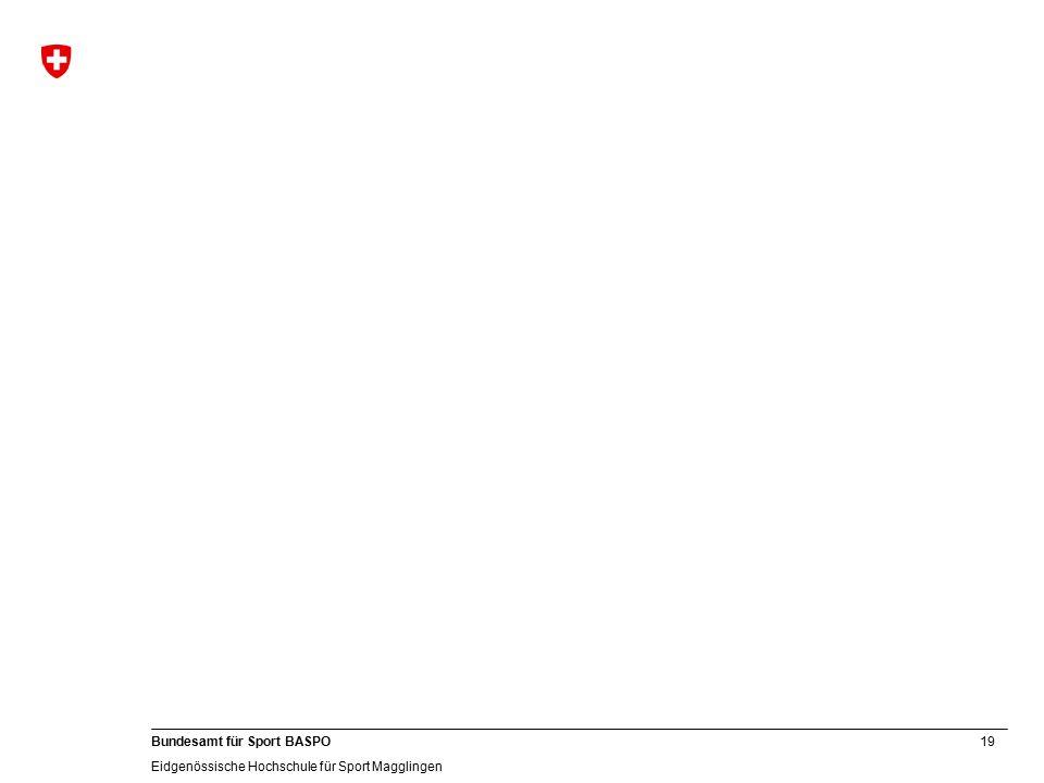 19 Bundesamt für Sport BASPO Eidgenössische Hochschule für Sport Magglingen